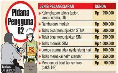 Daftar Pelanggaran dan Denda